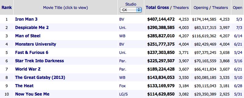 Highest-Grossing-Movies-Summer-2013-Bravo-Design